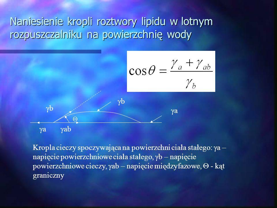 Naniesienie kropli roztwory lipidu w lotnym rozpuszczalniku na powierzchnię wody Kropla cieczy spoczywająca na powierzchni ciała stałego: a – napięcie