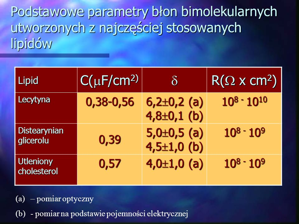 Podstawowe parametry błon bimolekularnych utworzonych z najczęściej stosowanych lipidów Lipid C( F/cm 2) R( x cm 2 ) Lecytyna0,38-0,56 6,2 0,2 (a) 4,8