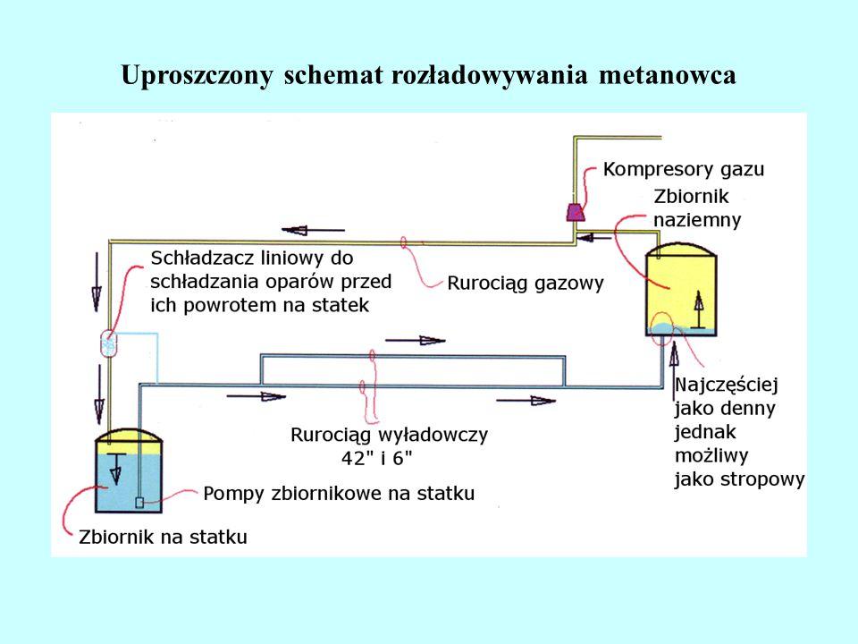Pompy tłokowe Pompa tłokowa typu TKE Q = 10 ÷ 25 m3/h H = 20 ÷ 60 m n = 1500 obr./min http://www.gzut.nazwa.pl