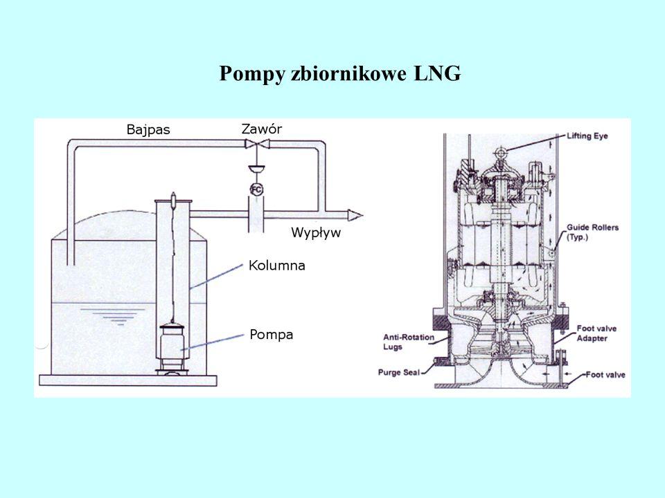 Odśrodkowe pompy LPG niskiego i średniego ciśnienia Pompa VSMP 200 P = 3 bar Q = 1000 l/min Wielostopniowa pompa VSMP 8/140-4 P = 30 bar Q = 150 - 200 l/min Pompa SLLPRP 65 P = 15 bar Q = 35 l/min http://www.ngvrus.ru/kat_lng_cryomek.shtml