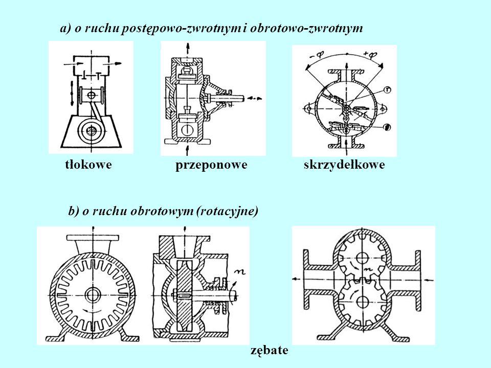Układy pompowe Skład układu pompowego: -Zespół pompowy (pompa, silnik, sprzęgło), -Przewód ssawny (dolotowy), -Przewód tłoczny (odpływowy), -Zbiornik dolny (dopływowy), -Zbiornik górny (odpływowy).