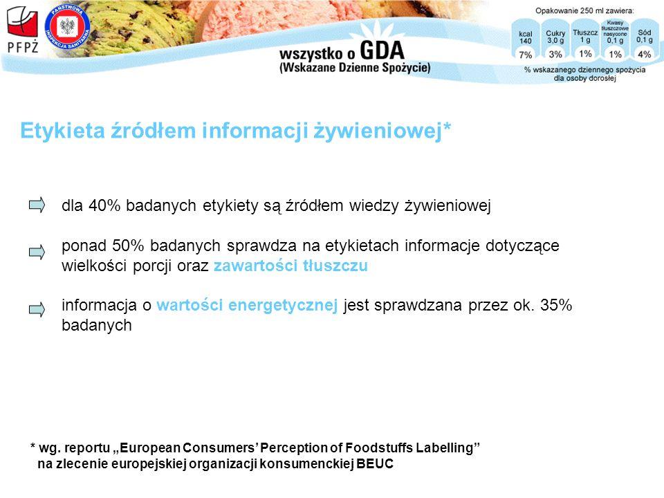 Etykieta źródłem informacji żywieniowej* dla 40% badanych etykiety są źródłem wiedzy żywieniowej ponad 50% badanych sprawdza na etykietach informacje