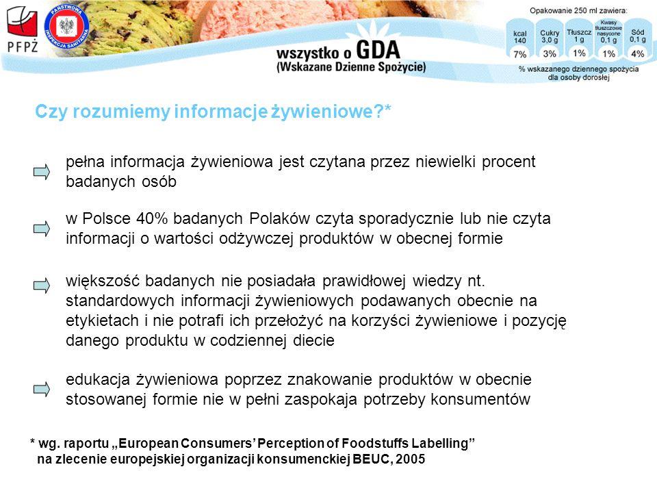 w Polsce 40% badanych Polaków czyta sporadycznie lub nie czyta informacji o wartości odżywczej produktów w obecnej formie Czy rozumiemy informacje żyw