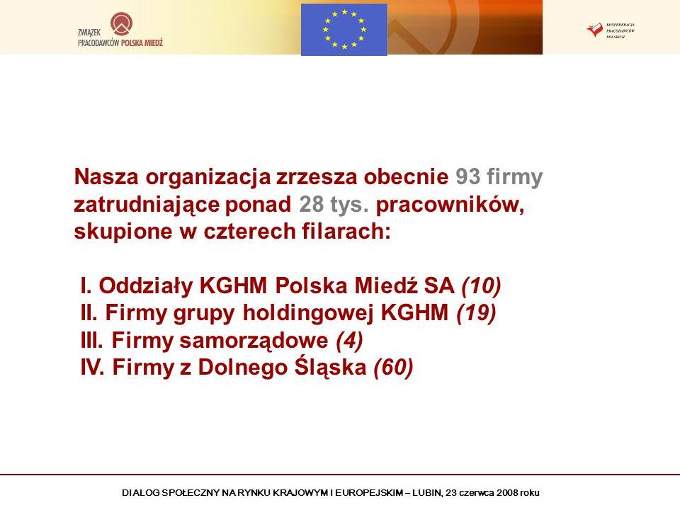 DIALOG SPOŁECZNY NA RYNKU KRAJOWYM I EUROPEJSKIM – LUBIN, 23 czerwca 2008 roku Cele działania Związku Pracodawców Polska Miedź Ochrona dóbr niematerialnych i prawnych przedsiębiorców Tworzenie prawa sprzyjającego realizacji interesów pracodawców Kształtowanie optymalnych warunków prowadzenia działalności gospodarczej Podnoszenie poziomu wiedzy ekonomicznej, prawnej i organizacyjnej przedsiębiorców Wspieranie procesu integracji gospodarczej Polski i Unii Europejskiej Pokój społeczny w stosunkach pracy (negocjowanie układów zbiorowych pracy) Działanie na rzecz społeczności lokalnej