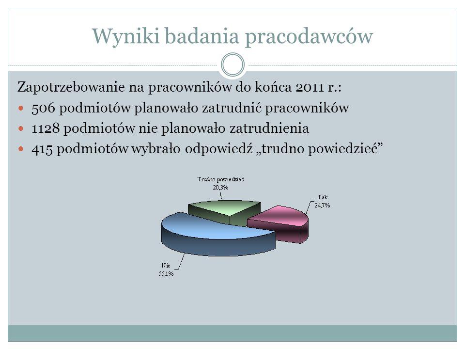 Wyniki badania pracodawców Zapotrzebowanie na pracowników do końca 2011 r.: 506 podmiotów planowało zatrudnić pracowników 1128 podmiotów nie planowało
