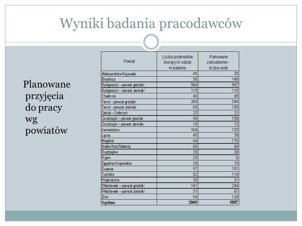 Wyniki badania pracodawców Planowane przyjęcia do pracy wg powiatów