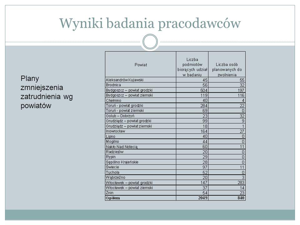 Wyniki badania pracodawców Plany zmniejszenia zatrudnienia wg powiatów