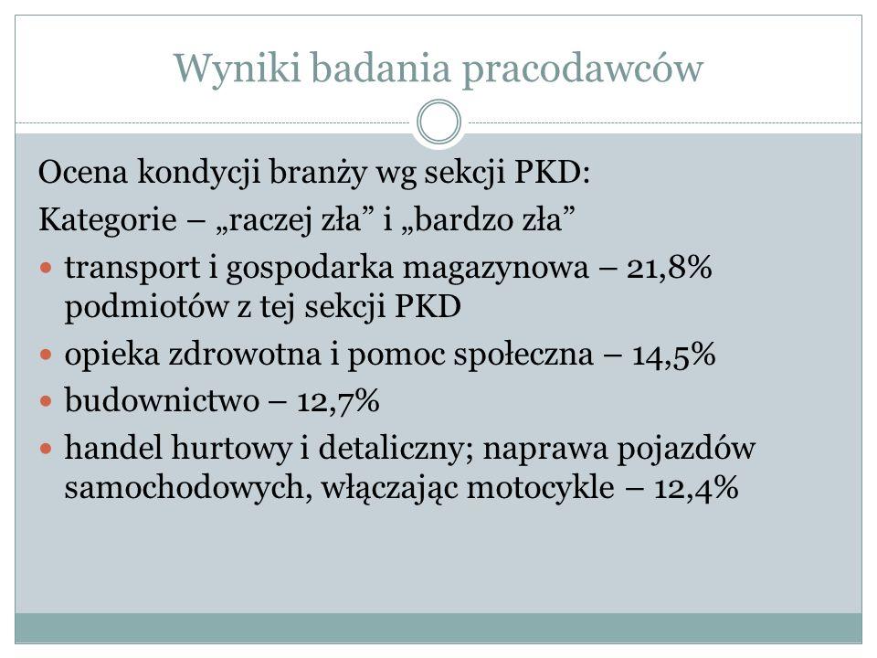 Wyniki badania pracodawców Ocena kondycji branży wg sekcji PKD: Kategorie – raczej zła i bardzo zła transport i gospodarka magazynowa – 21,8% podmiotó