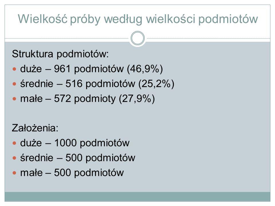 Ankietowane podmioty według grup wielkości i powiatów