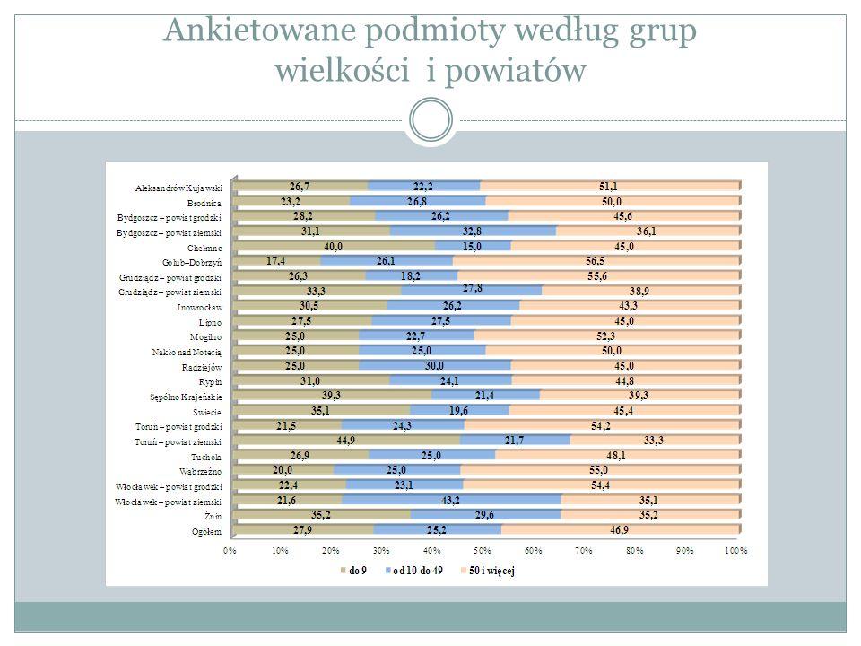 Wyniki badania pracodawców Planowane zwolnienia wg sekcji PKD: przetwórstwo przemysłowe – 433 osoby, tj.