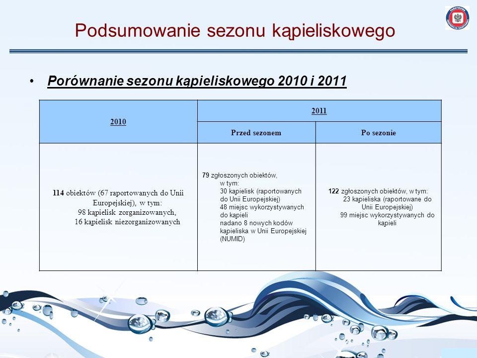 Podsumowanie sezonu kąpieliskowego Porównanie sezonu kąpieliskowego 2010 i 2011 2010 2011 Przed sezonemPo sezonie 114 obiektów (67 raportowanych do Un