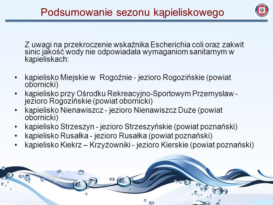 Podsumowanie sezonu kąpieliskowego Z uwagi na przekroczenie wskaźnika Escherichia coli oraz zakwit sinic jakość wody nie odpowiadała wymaganiom sanita