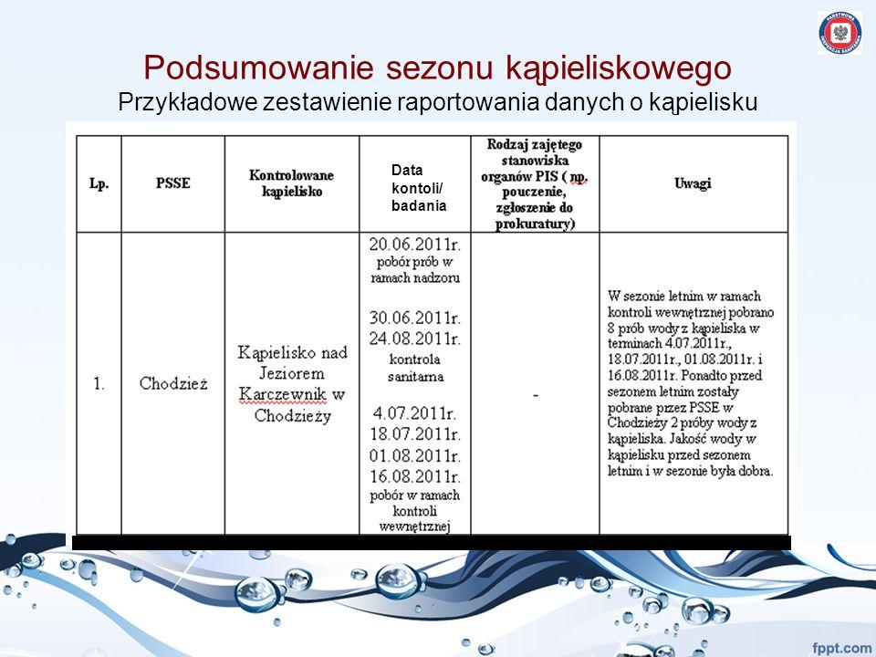 Podsumowanie sezonu kąpieliskowego Przykładowe zestawienie raportowania danych o kąpielisku Data kontoli/ badania