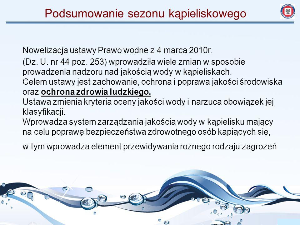 Podsumowanie sezonu kąpieliskowego Z uwagi na przekroczenie wskaźnika Escherichia coli oraz zakwit sinic jakość wody nie odpowiadała wymaganiom sanitarnym w kąpieliskach: kąpielisko Miejskie w Rogoźnie - jezioro Rogozińskie (powiat obornicki) kąpielisko przy Ośrodku Rekreacyjno-Sportowym Przemysław - jezioro Rogozińskie (powiat obornicki) kąpielisko Nienawiszcz - jezioro Nienawiszcz Duże (powiat obornicki) kąpielisko Strzeszyn - jezioro Strzeszyńskie (powiat poznański) kąpielisko Rusałka - jezioro Rusałka (powiat poznański) kąpielisko Kiekrz – Krzyżowniki - jezioro Kierskie (powiat poznański)