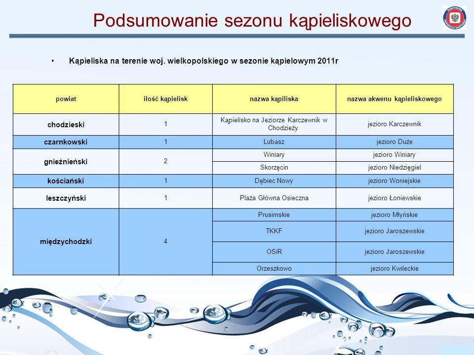 Podsumowanie sezonu kąpieliskowego obornicki 3 Kąpielisko Miejskie Rogoźniejezioro Rogozińskie Kąpielisko przy Ośrodku Rekreacyjno-Sportowym Przemysław Czarnecki ul.