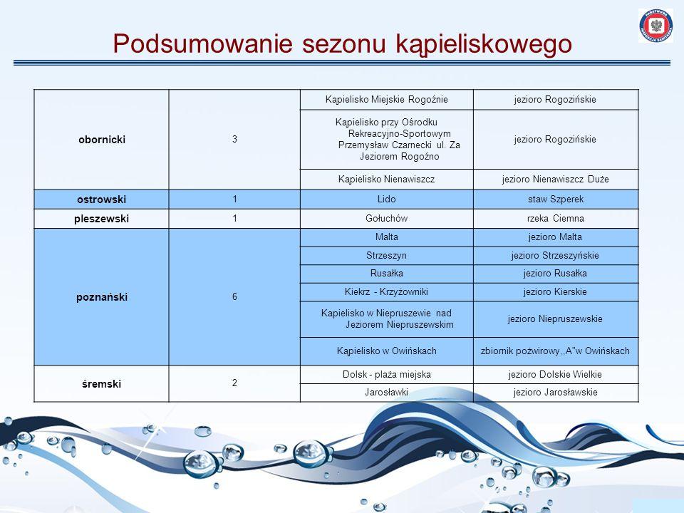 Podsumowanie sezonu kąpieliskowego Aktualne informacje o jakości wody w kąpieliskach i miejscach wykorzystywanych do kąpieli w trakcie trwania sezonu kąpieliskowego były zamieszczane co tydzień (w piątek) na stronie internetowej Wojewódzkiej Stacji Sanitarno - Epidemiologicznej w Poznaniu w sekcji Serwis kąpieliskowy (na podstawie otrzymywanych meldunków z PSSE).