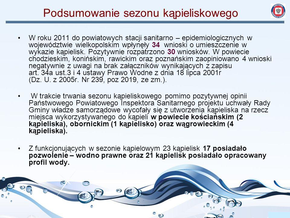 Podsumowanie sezonu kąpieliskowego Porównanie sezonu kąpieliskowego 2010 i 2011 2010 2011 Przed sezonemPo sezonie 114 obiektów (67 raportowanych do Unii Europejskiej), w tym: 98 kąpielisk zorganizowanych, 16 kąpielisk niezorganizowanych 79 zgłoszonych obiektów, w tym: 30 kąpielisk (raportowanych do Unii Europejskiej) 48 miejsc wykorzystywanych do kąpieli nadano 8 nowych kodów kąpieliska w Unii Europejskiej (NUMID) 122 zgłoszonych obiektów, w tym: 23 kąpieliska (raportowane do Unii Europejskiej) 99 miejsc wykorzystywanych do kąpieli