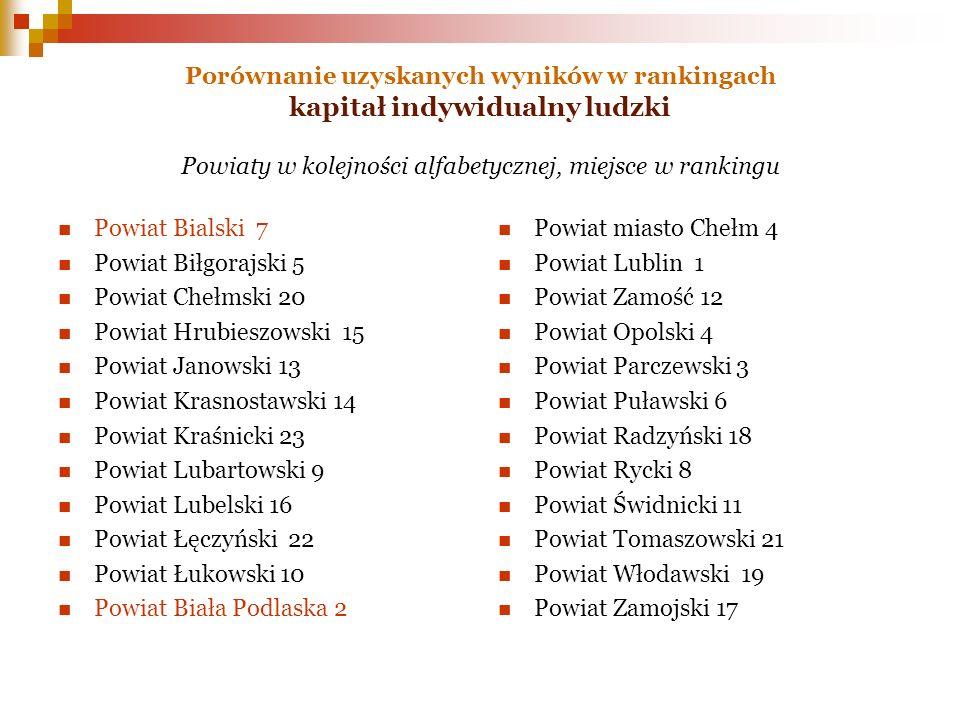 Porównanie uzyskanych wyników w rankingach kapitał indywidualny ludzki Powiaty w kolejności alfabetycznej, miejsce w rankingu Powiat Bialski 7 Powiat