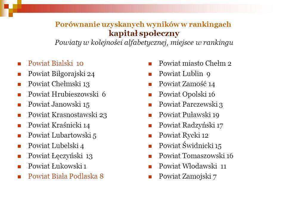 Porównanie uzyskanych wyników w rankingach kapitał społeczny Powiaty w kolejności alfabetycznej, miejsce w rankingu Powiat Bialski 10 Powiat Biłgorajs
