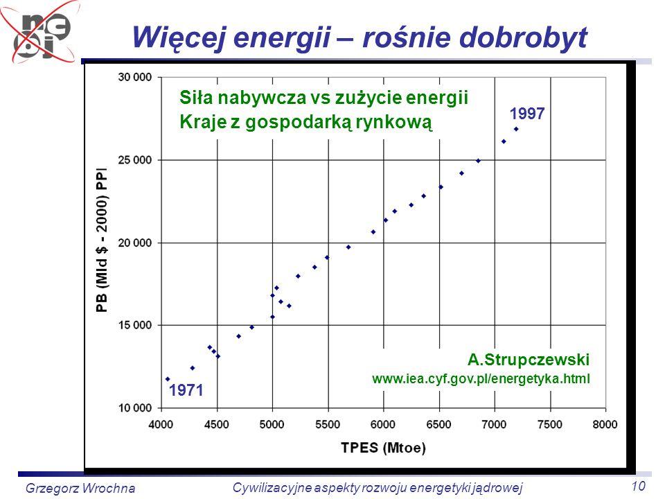 10 Cywilizacyjne aspekty rozwoju energetyki jądrowej Grzegorz Wrochna Więcej energii – rośnie dobrobyt Siła nabywcza vs zużycie energii Kraje z gospod