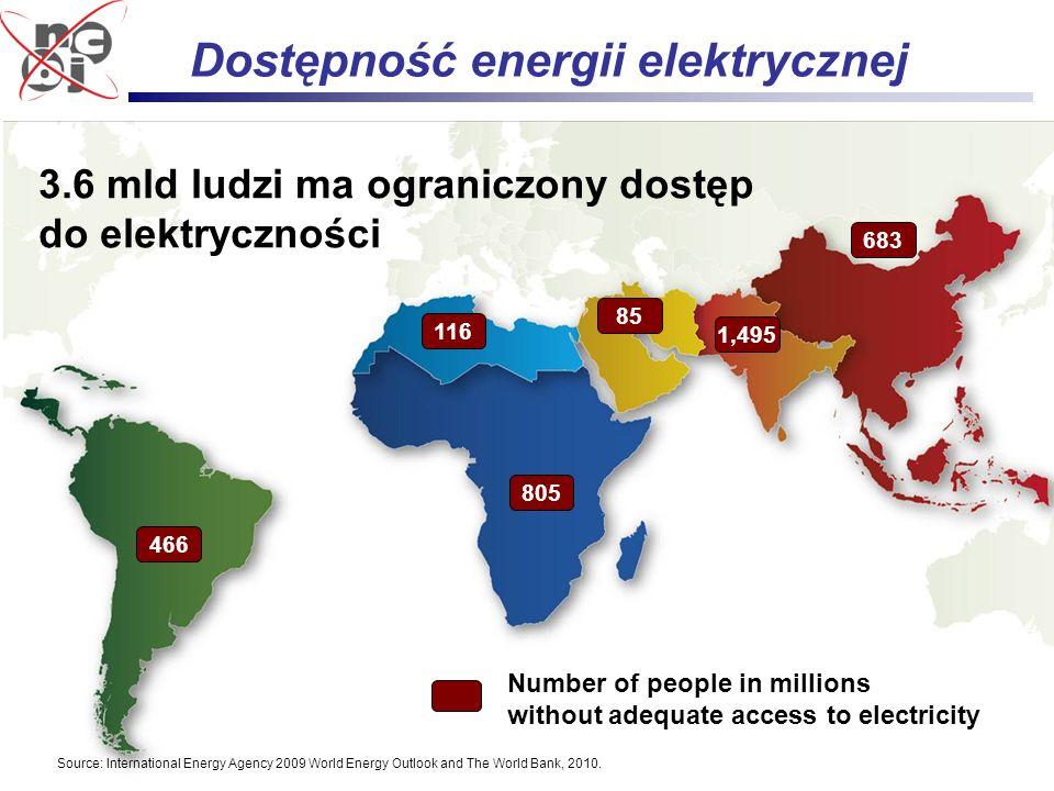 12 Cywilizacyjne aspekty rozwoju energetyki jądrowej Grzegorz Wrochna Number of people in millions without adequate access to electricity 116 805 683