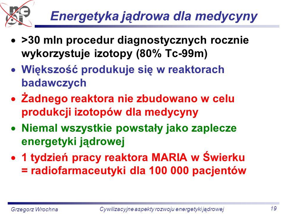 19 Cywilizacyjne aspekty rozwoju energetyki jądrowej Grzegorz Wrochna Energetyka jądrowa dla medycyny >30 mln procedur diagnostycznych rocznie wykorzy