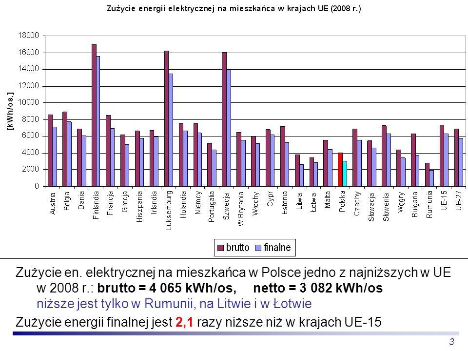 3 Zużycie en. elektrycznej na mieszkańca w Polsce jedno z najniższych w UE w 2008 r.: brutto = 4 065 kWh/os, netto = 3 082 kWh/os niższe jest tylko w