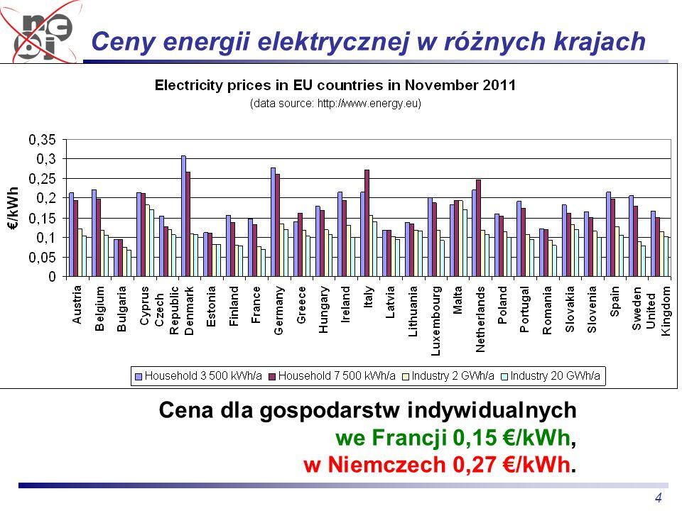 4 Ceny energii elektrycznej w różnych krajach Cena dla gospodarstw indywidualnych we Francji 0,15 /kWh, w Niemczech 0,27 /kWh.