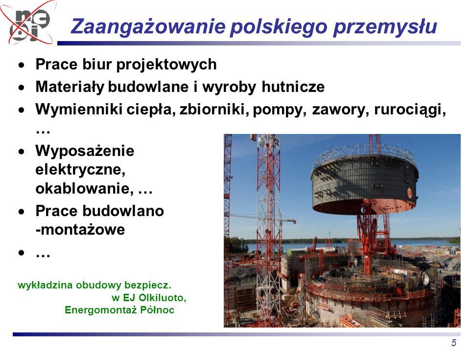 5 Zaangażowanie polskiego przemysłu Prace biur projektowych Materiały budowlane i wyroby hutnicze Wymienniki ciepła, zbiorniki, pompy, zawory, rurocią