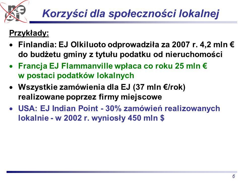 6 Korzyści dla społeczności lokalnej Przykłady: Finlandia: EJ Olkiluoto odprowadziła za 2007 r. 4,2 mln do budżetu gminy z tytułu podatku od nieruchom