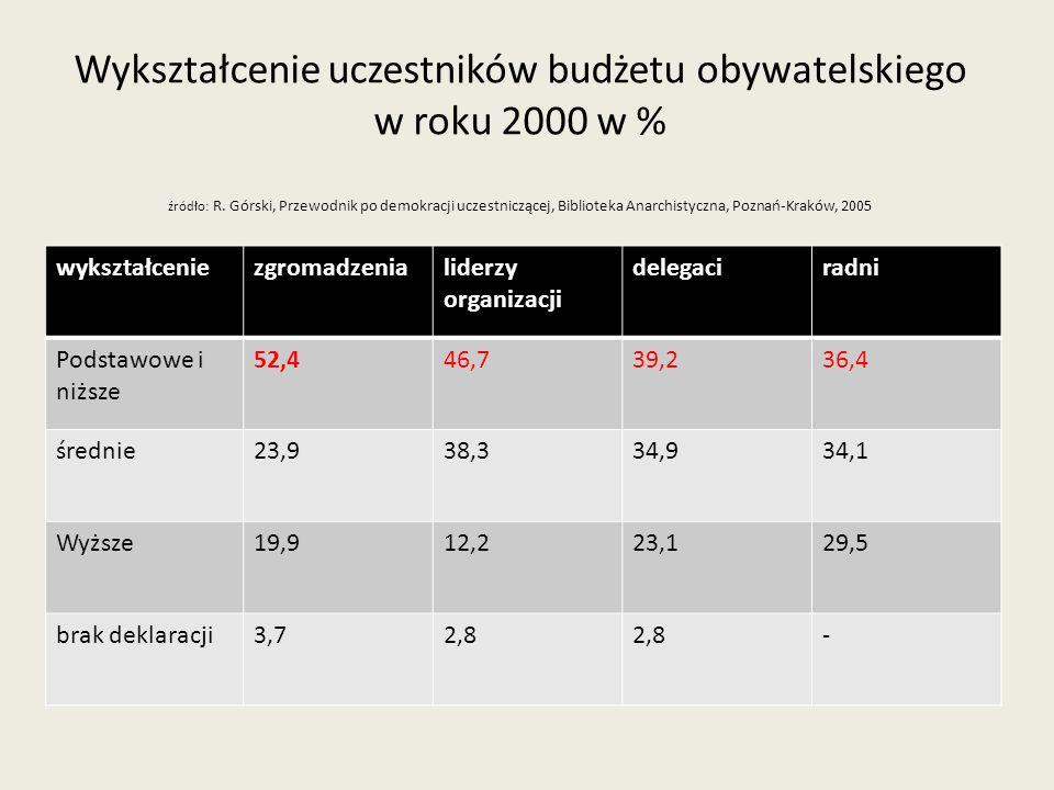 Wykształcenie uczestników budżetu obywatelskiego w roku 2000 w % źródło: R. Górski, Przewodnik po demokracji uczestniczącej, Biblioteka Anarchistyczna