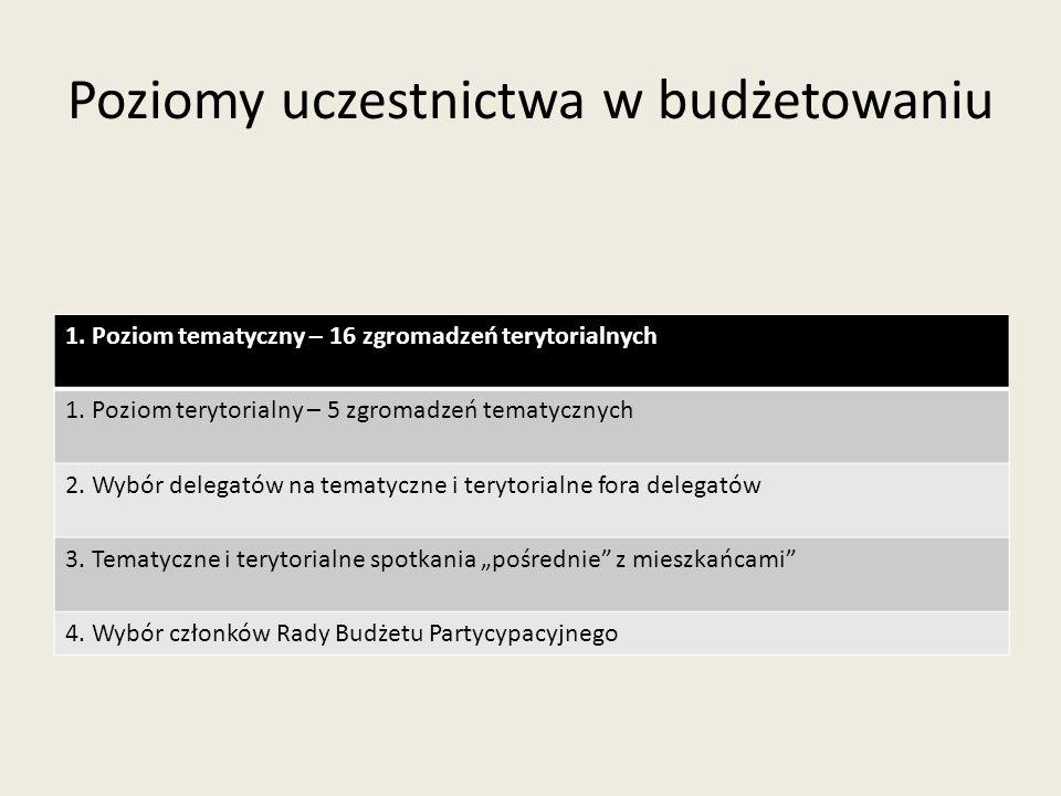 Poziomy uczestnictwa w budżetowaniu 1. Poziom tematyczny – 16 zgromadzeń terytorialnych 1. Poziom terytorialny – 5 zgromadzeń tematycznych 2. Wybór de