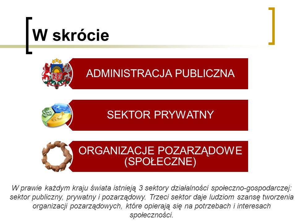 W skrócie ADMINISTRACJA PUBLICZNA SEKTOR PRYWATNY ORGANIZACJE POZARZĄDOWE (SPOŁECZNE) W prawie każdym kraju świata istnieją 3 sektory działalności spo