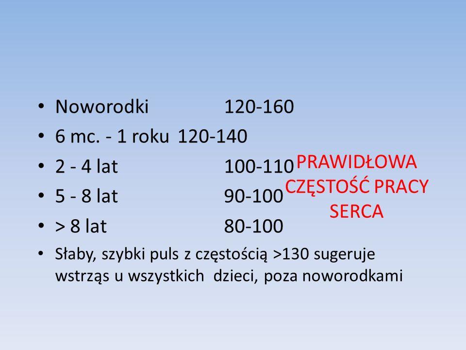 PRAWIDŁOWA CZĘSTOŚĆ PRACY SERCA Noworodki120-160 6 mc. - 1 roku120-140 2 - 4 lat100-110 5 - 8 lat90-100 > 8 lat80-100 Słaby, szybki puls z częstością