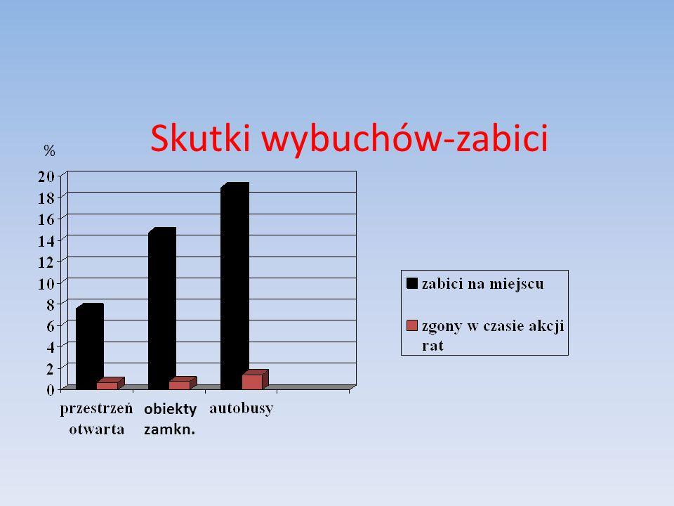 Skutki wybuchów-zabici obiekty zamkn. %
