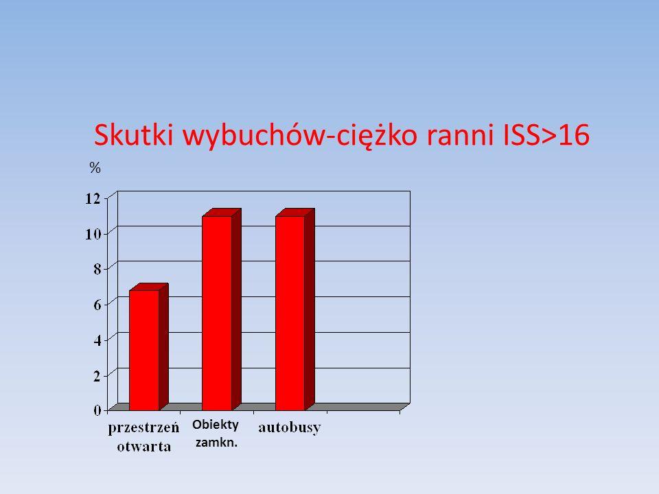 Skutki wybuchów-ciężko ranni ISS>16 Obiekty zamkn. %