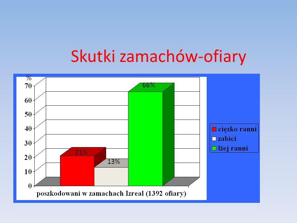 Skutki zamachów-ofiary % 21% 13% 66%