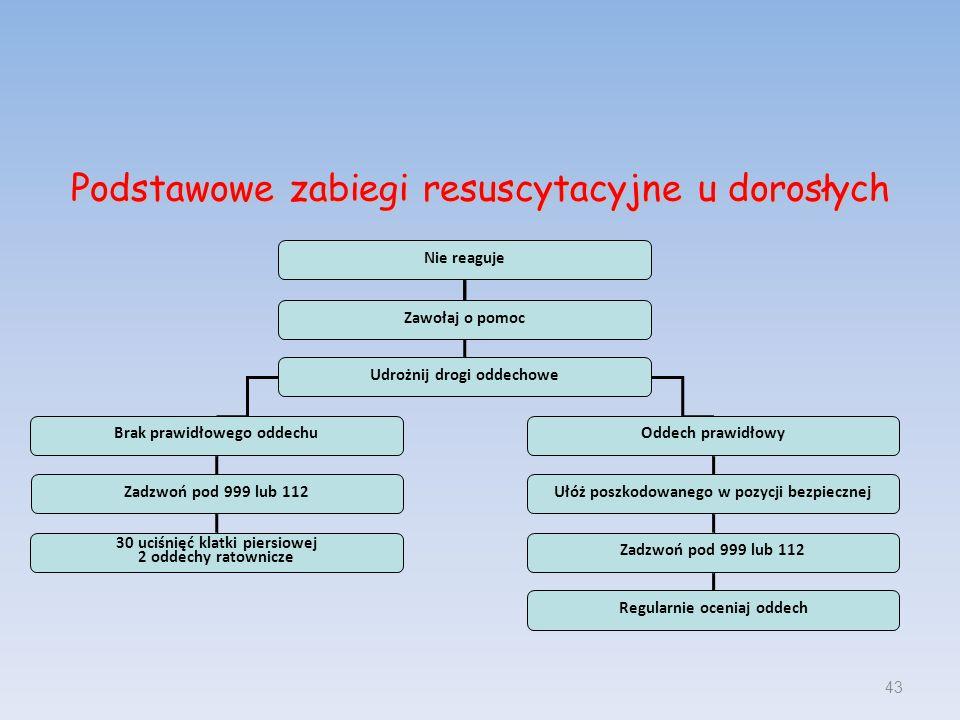 43 Podstawowe zabiegi resuscytacyjne u dorosłych Nie reaguje Zawołaj o pomoc Udrożnij drogi oddechowe Brak prawidłowego oddechuOddech prawidłowy Zadzw