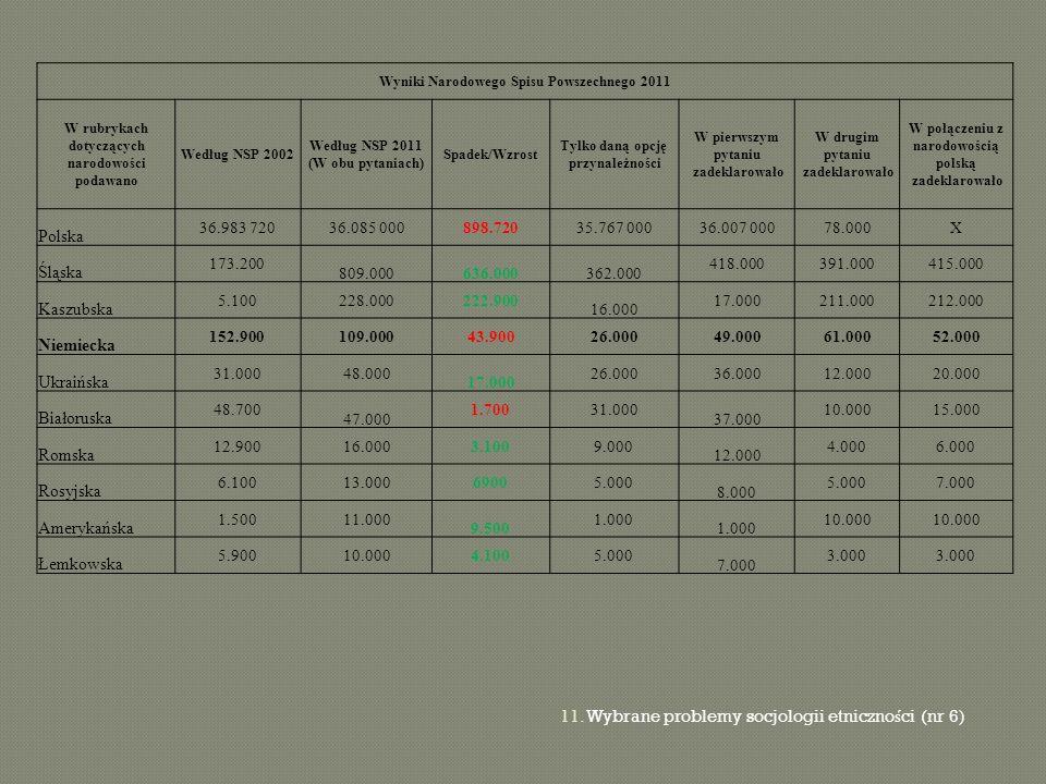 11. Wybrane problemy socjologii etniczno ś ci (nr 6) Wyniki Narodowego Spisu Powszechnego 2011 W rubrykach dotyczących narodowości podawano Według NSP