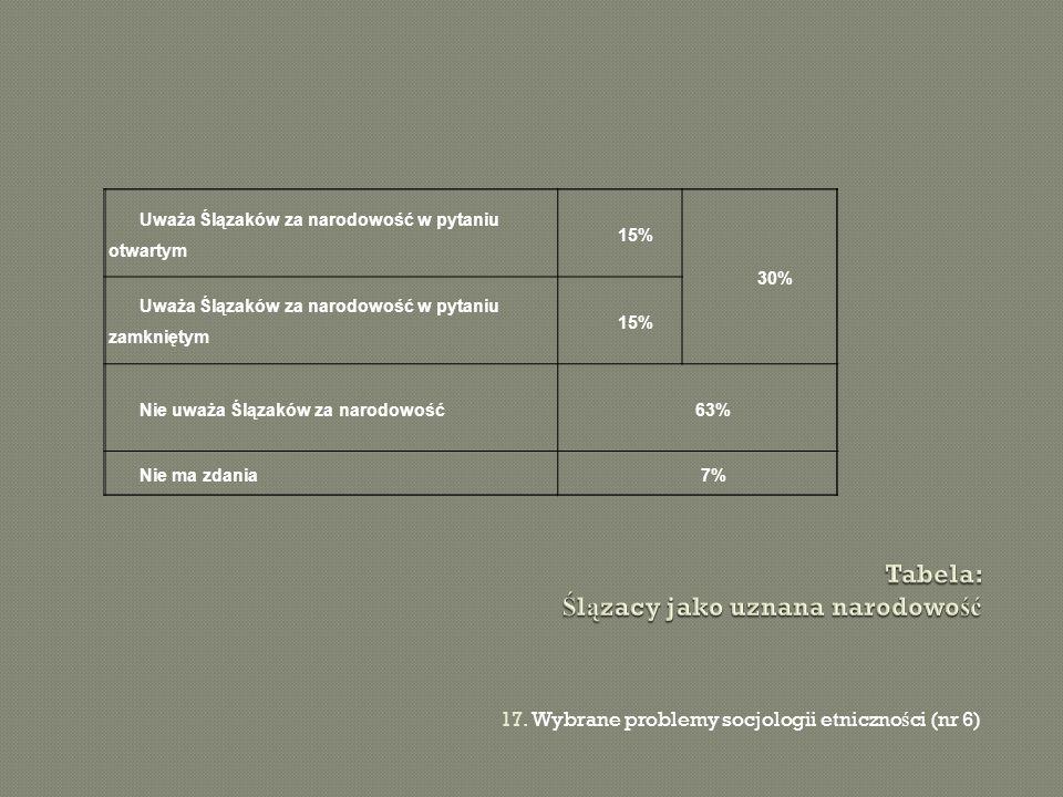17. Wybrane problemy socjologii etniczno ś ci (nr 6) Uważa Ślązaków za narodowość w pytaniu otwartym 15% 30% Uważa Ślązaków za narodowość w pytaniu za