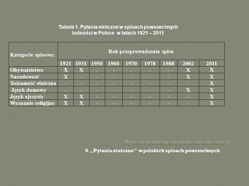 8. Pytania etniczne w polskich spisach powszechnych Kategorie spisowe: Rok przeprowadzenia spisu 192119311950196019701978198820022011 ObywatelstwoXX--