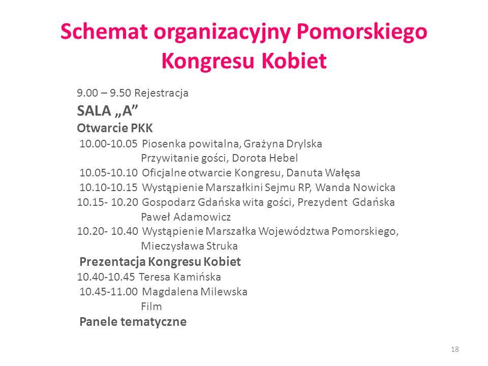 Schemat organizacyjny Pomorskiego Kongresu Kobiet 9.00 – 9.50 Rejestracja SALA A Otwarcie PKK 10.00-10.05 Piosenka powitalna, Grażyna Drylska Przywita