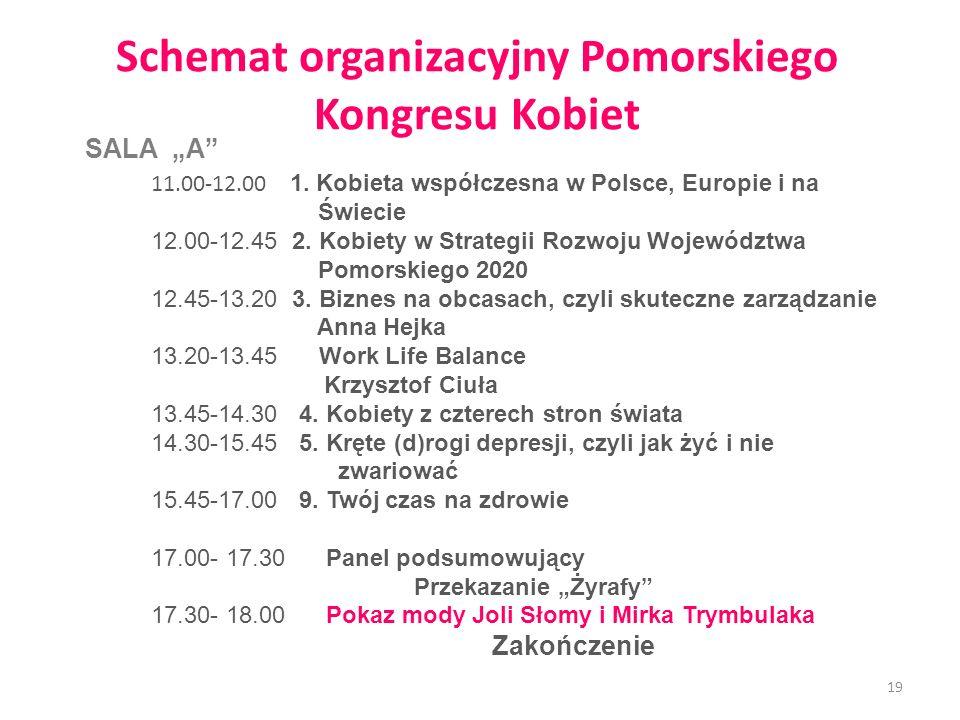 Schemat organizacyjny Pomorskiego Kongresu Kobiet 11.00-12.00 1. Kobieta współczesna w Polsce, Europie i na Świecie 12.00-12.45 2. Kobiety w Strategii