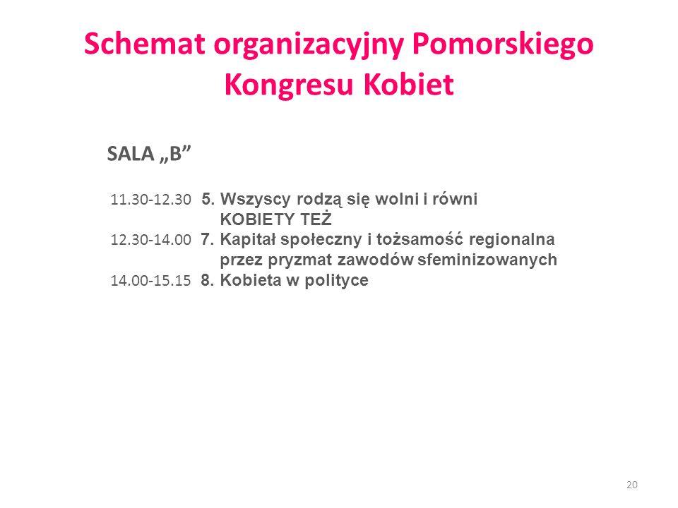 Schemat organizacyjny Pomorskiego Kongresu Kobiet SALA B 11.30-12.30 5. Wszyscy rodzą się wolni i równi KOBIETY TEŻ 12.30-14.00 7. Kapitał społeczny i