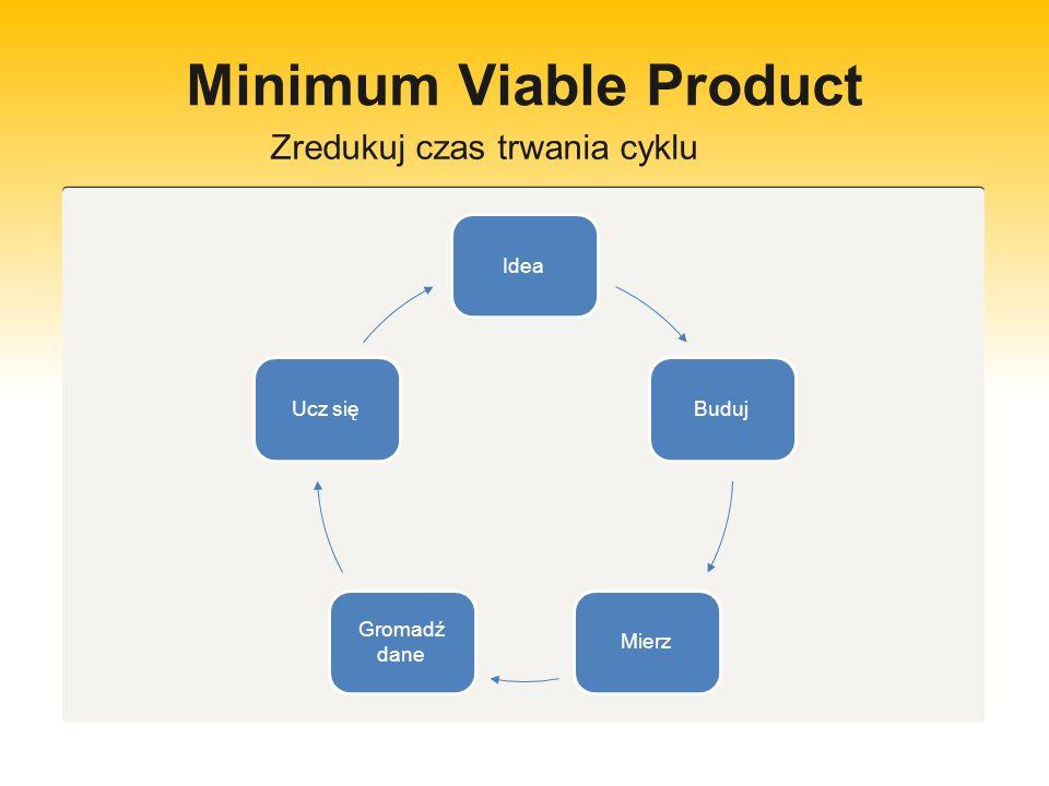 Minimum Viable Product Studium przypadku: Opracowaliśmy system/ algorytm dla stron www Web 2.0,który maksymalizuje wagę strony, zwłaszcza dla wyszukiwarki Google.