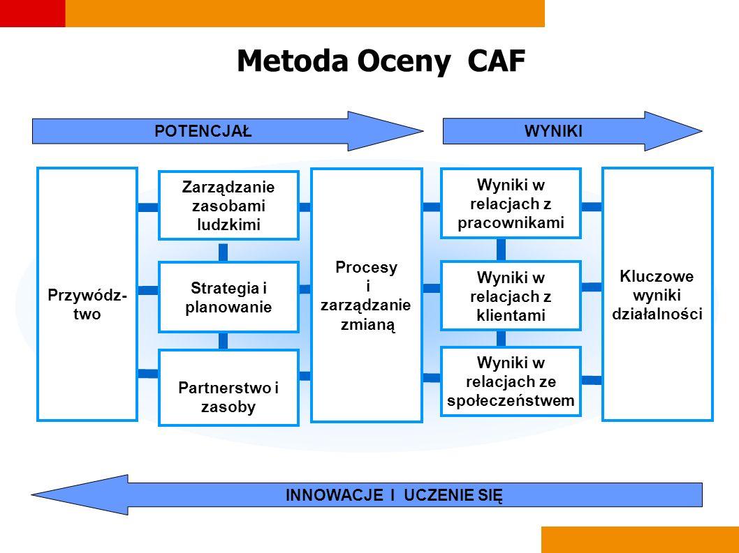 Metoda Oceny CAF POTENCJAŁWYNIKI INNOWACJE I UCZENIE SIĘ Przywódz- two Procesy i zarządzanie zmianą Kluczowe wyniki działalności Wyniki w relacjach z