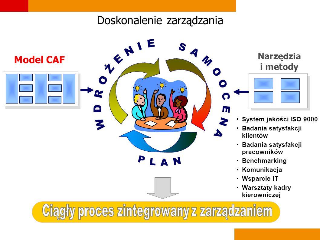 Komunikacja Usługi doradcze w zakresie Doskonalenie komunikacji w urzędzie Doskonalenia zarządzania zasobami ludzkimi oraz zarządzania informacją Szkolenie nt.