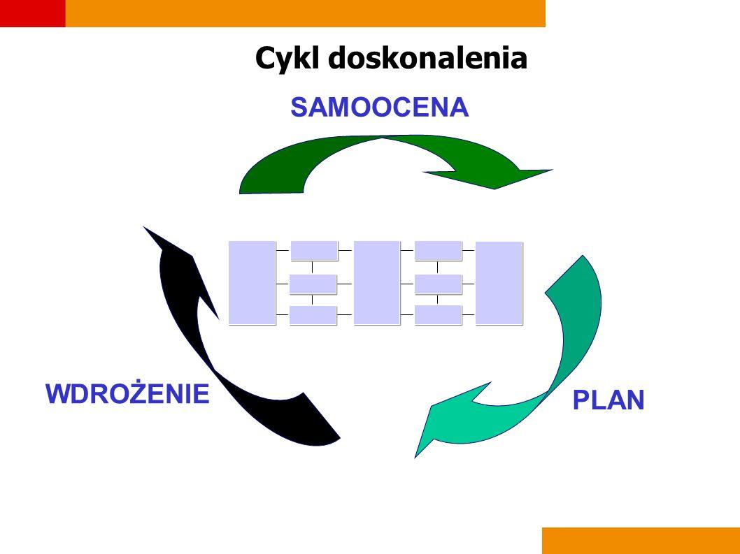 Cykl doskonalenia SAMOOCENA PLAN WDROŻENIE