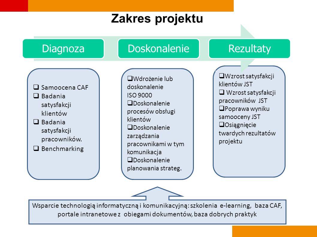 Zakres projektu Samoocena CAF Badania satysfakcji klientów Badania satysfakcji pracowników. Benchmarking Wdrożenie lub doskonalenie ISO 9000 Doskonale