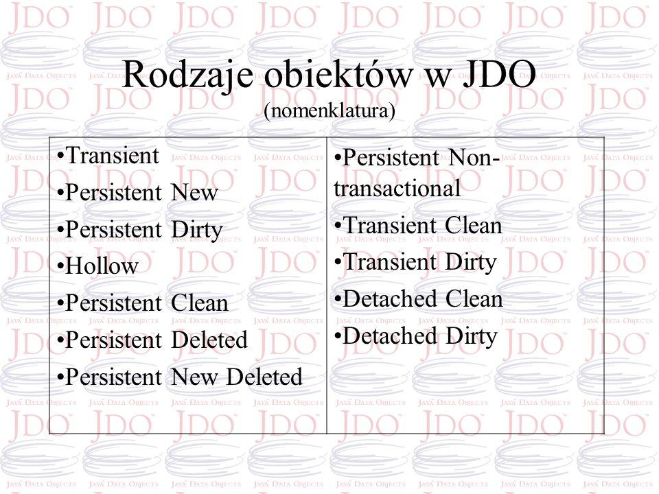 Rodzaje obiektów w JDO (nomenklatura) Transient Persistent New Persistent Dirty Hollow Persistent Clean Persistent Deleted Persistent New Deleted Pers
